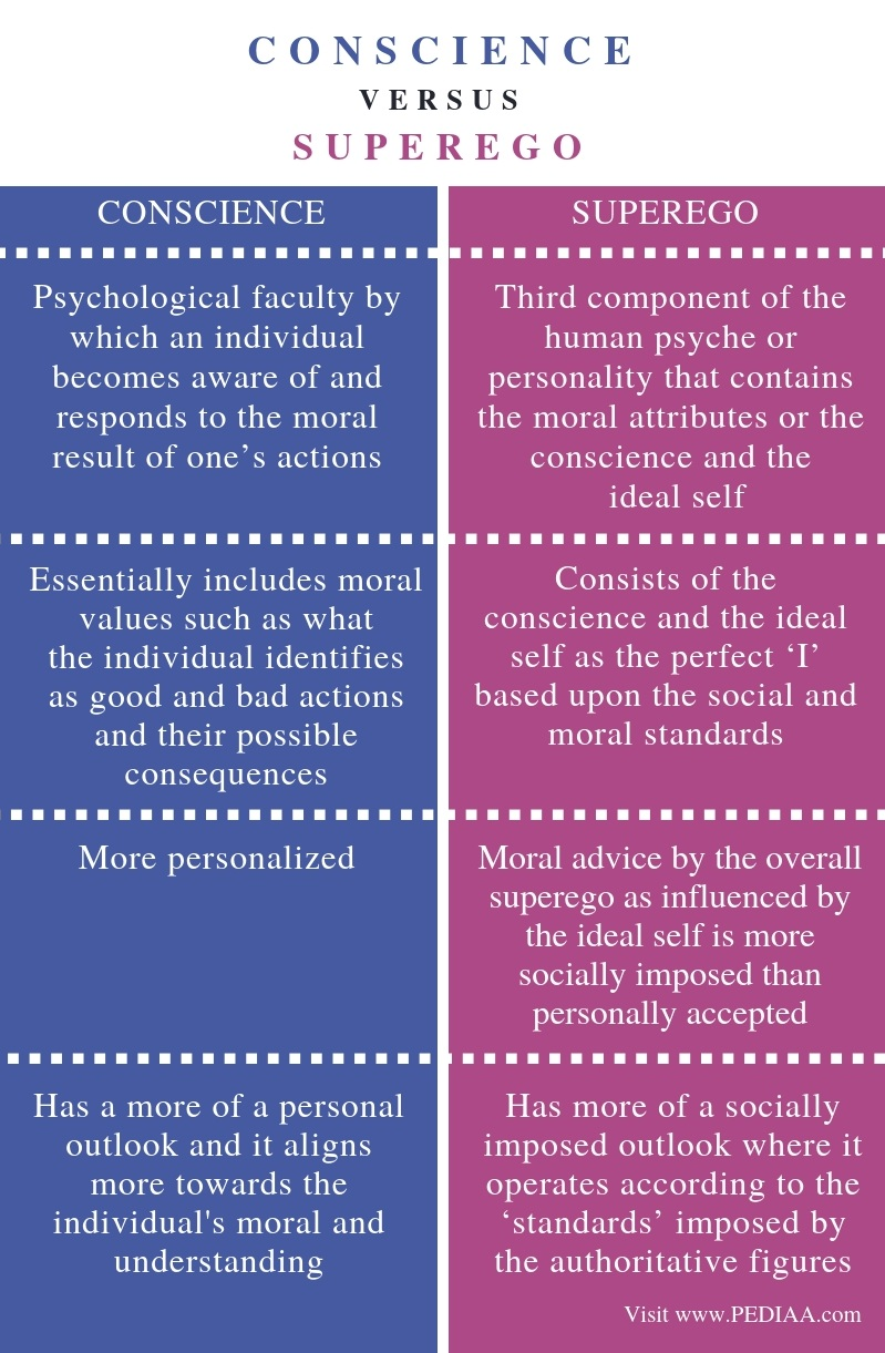 Difference Between Conscience and Superego - Comparison Summary