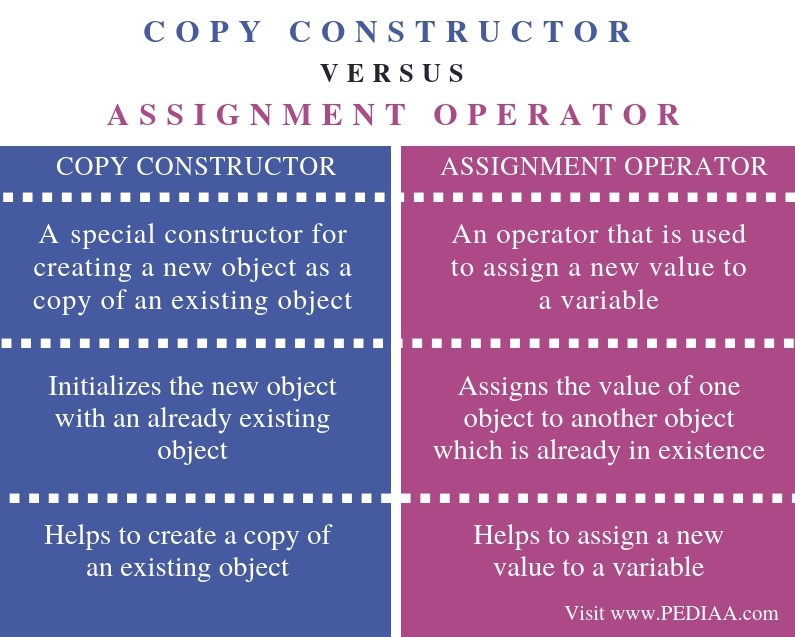 assignment constructor