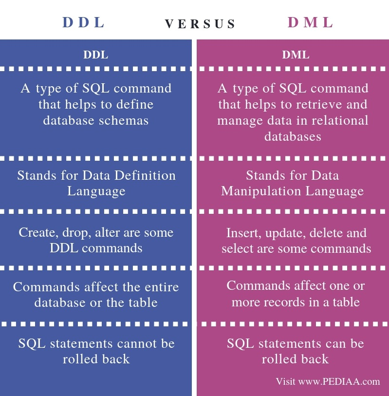 Difference Between DDL and DML - Comparison Summary