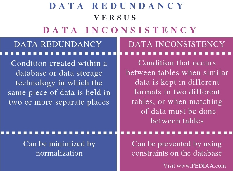 Difference Between Data Redundancy and Data Inconsistency - Comparison Summary