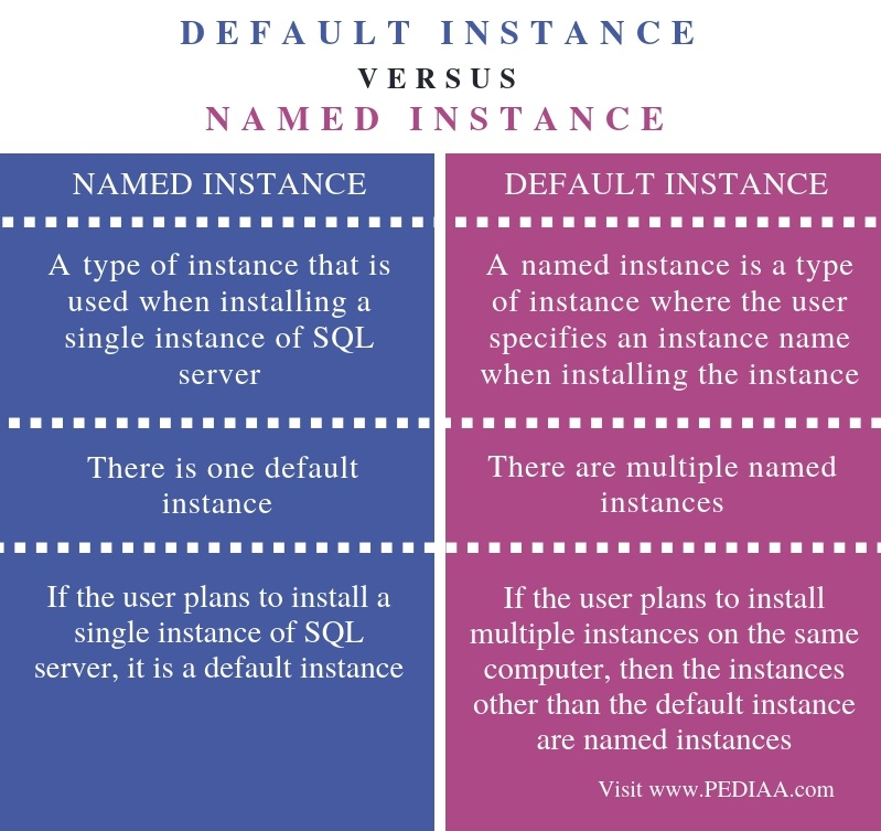 Difference Between  Default Instance and Named Instance in SQL Server - Comparison Summary