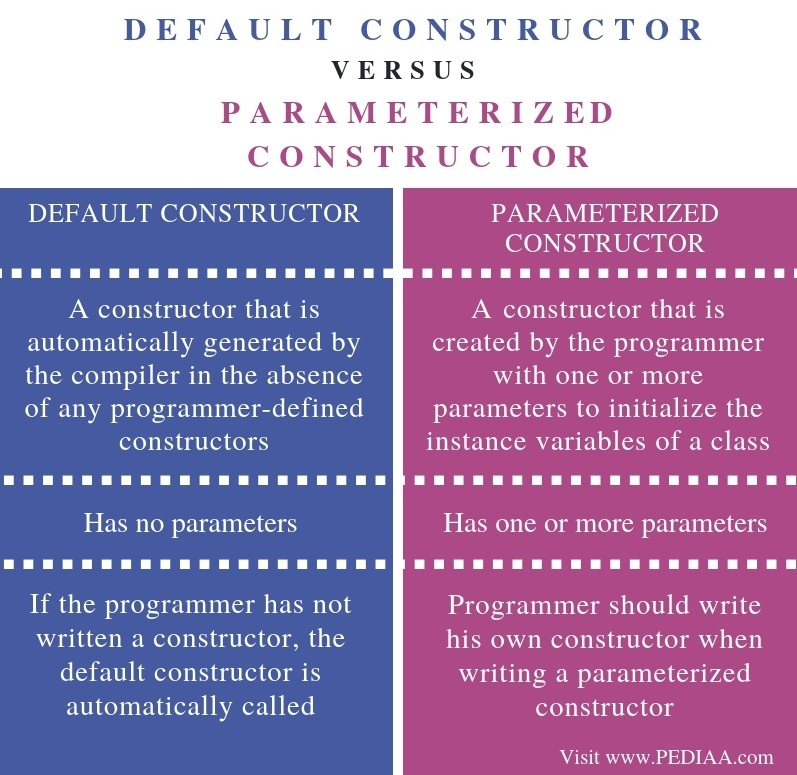 Difference Between Default and Parameterized Constructor - Comparison Summary
