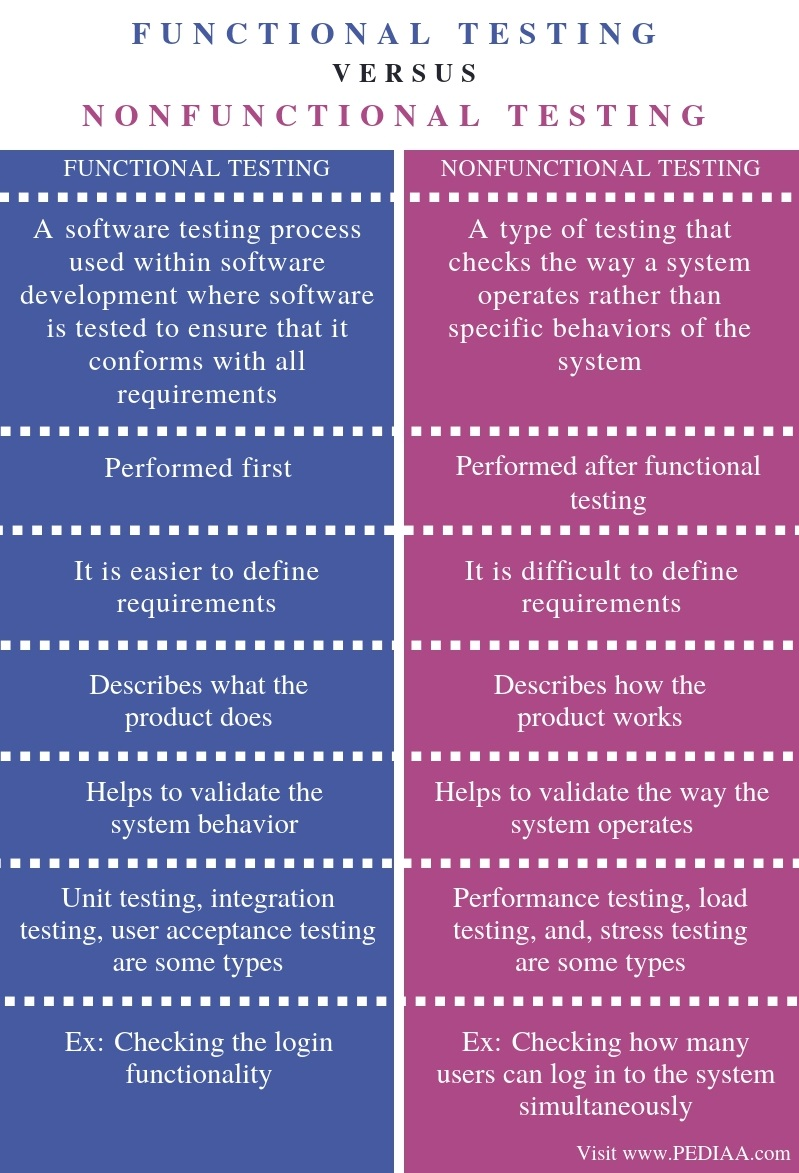 Difference Between Functional and Nonfunctional Testing -Comparison Summary