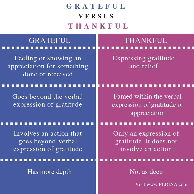 Difference Between Grateful and Thankful - Comparison Summary