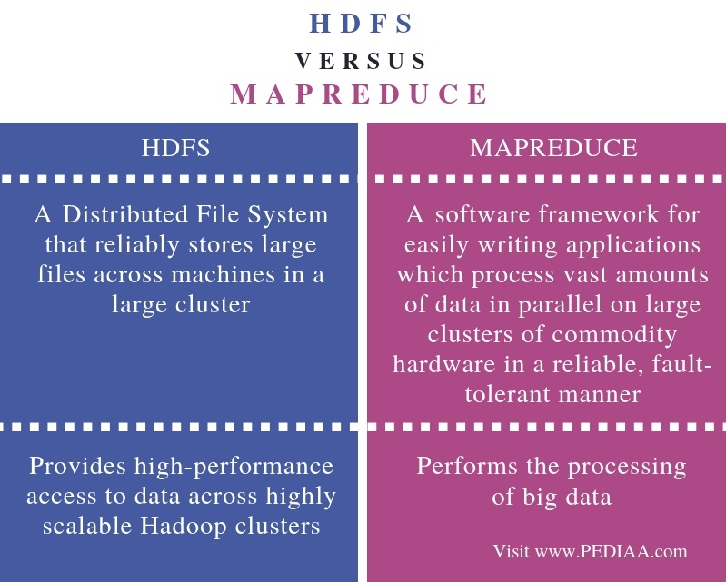 Difference Between HDFS and MapReduce - Comparison Summary (1)