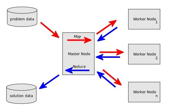 Main Difference - HDFS vs MapReduce