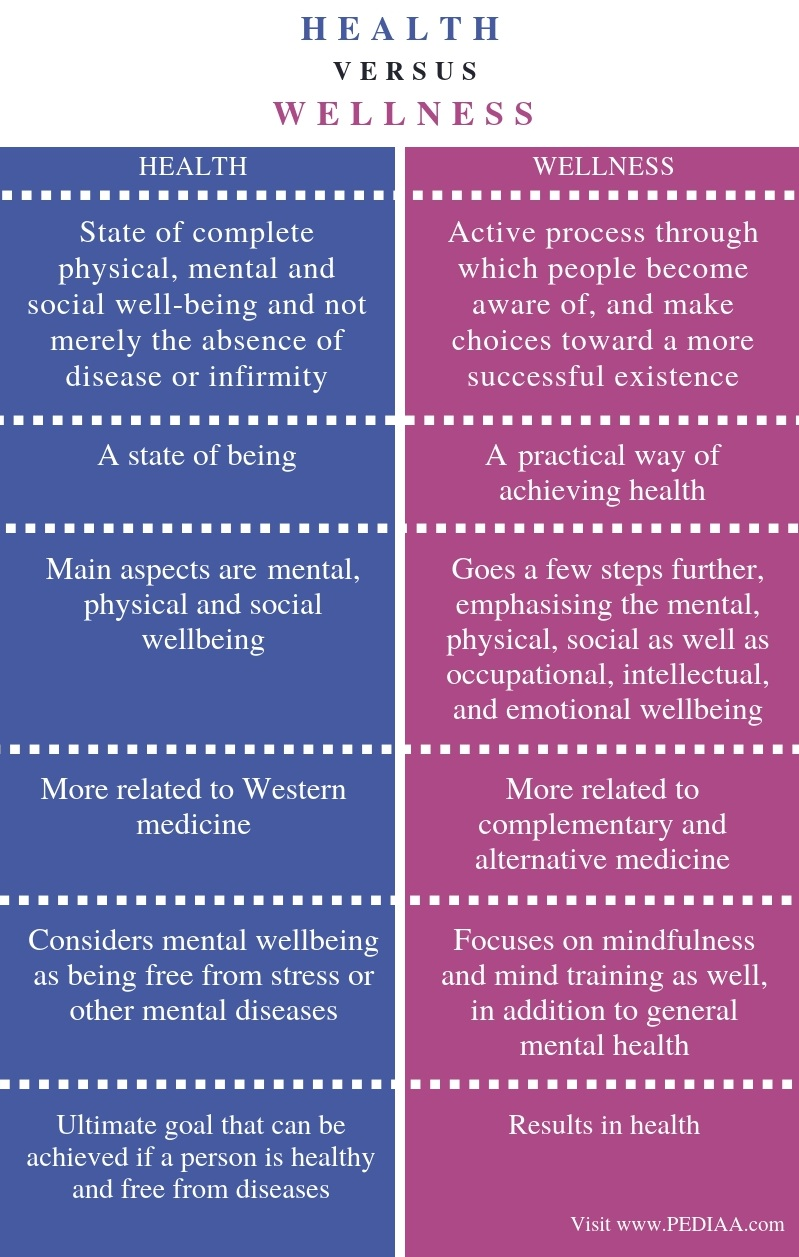 Difference Between Health and Wellness - Comparison Summary