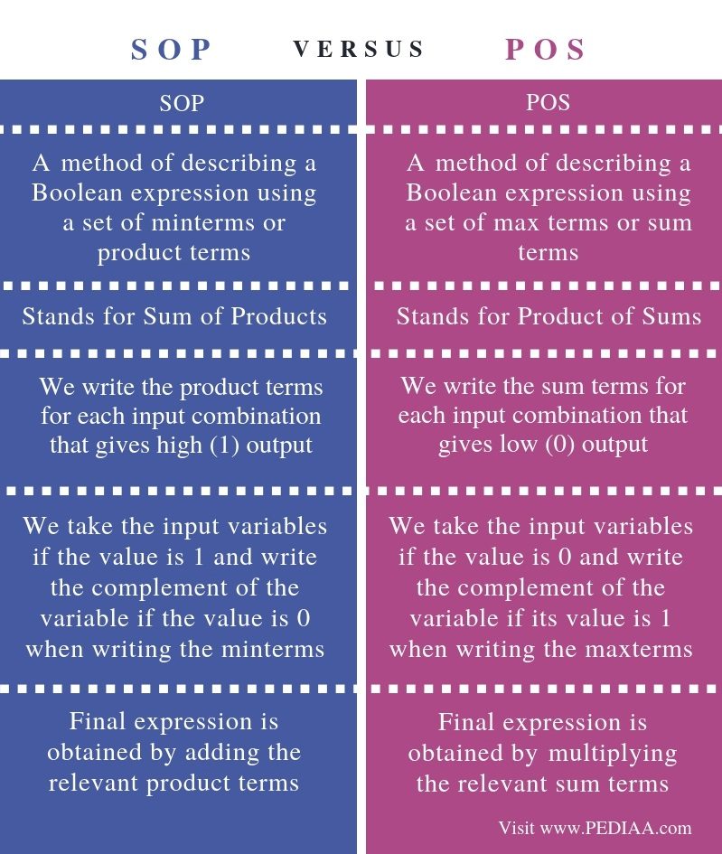 What is the Difference Between SOP and POS - Pediaa Com