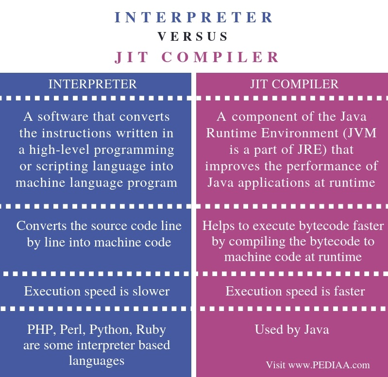 What is the Difference Between Interpreter and JIT Compiler - Pediaa Com
