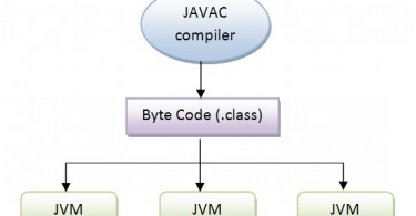 Difference Between Interpreter and JIT Compiler