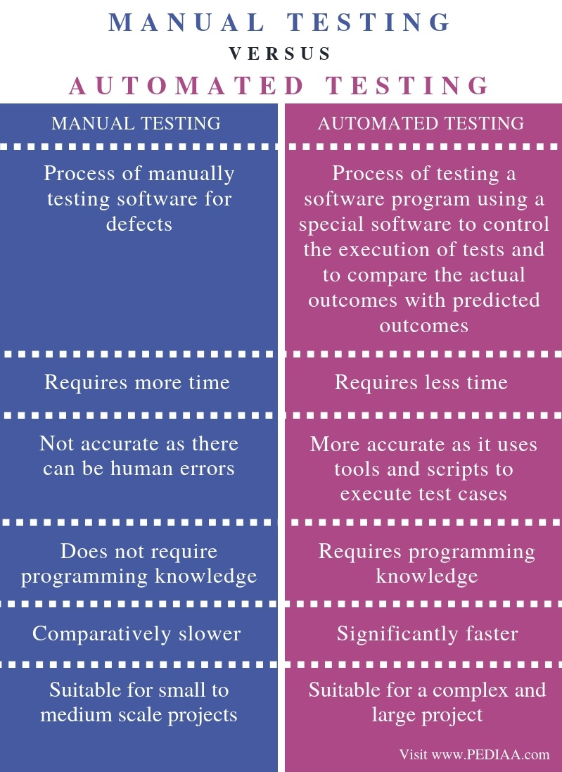 Difference Between Manual Testing and Automated Testing - Comparison Summary