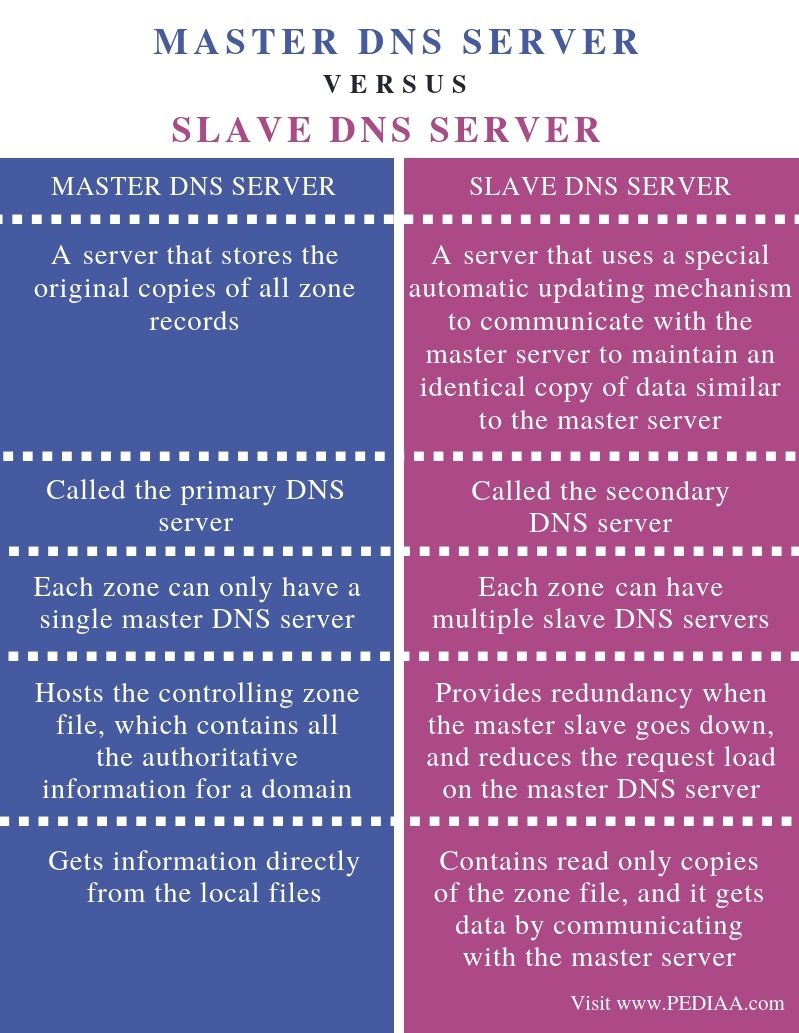 Difference Between Master and Slave DNS Server - Comparison Summary