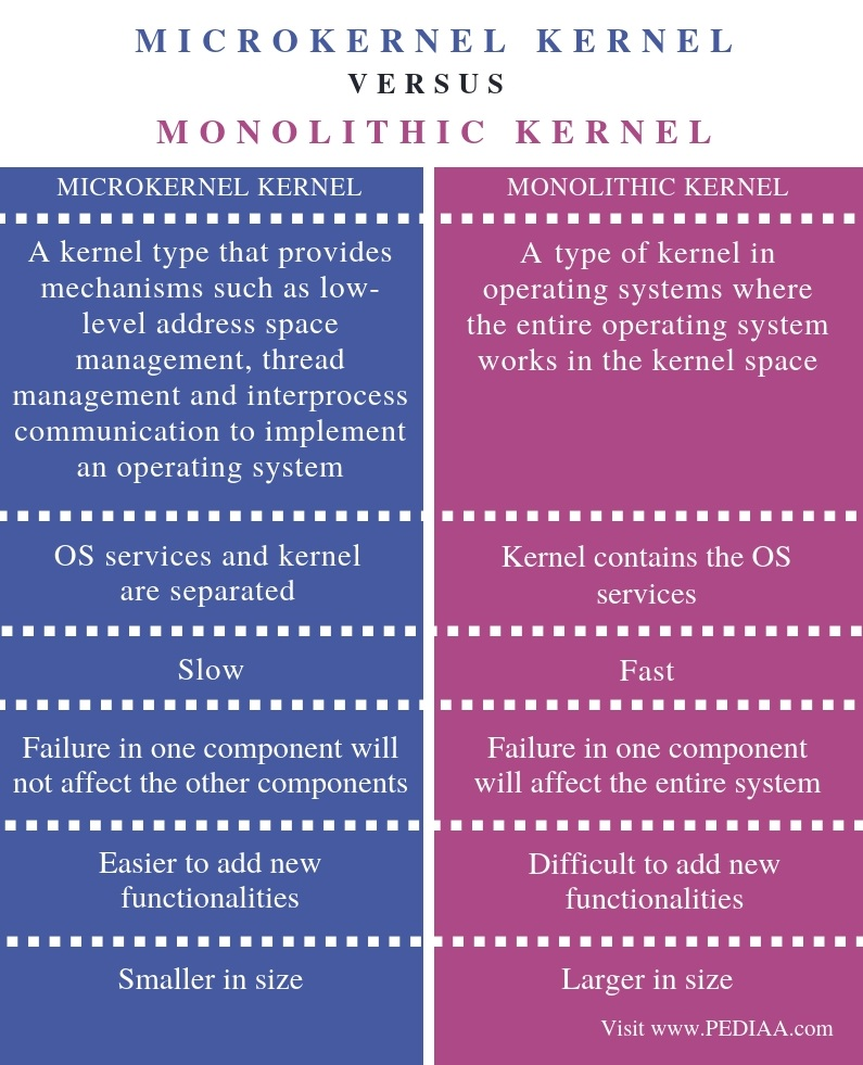 Difference Between Microkernel and Monolithic Kernel -Comparison Summary