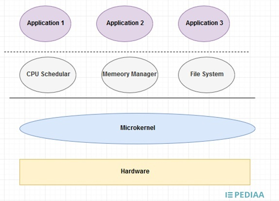 Difference Between Microkernel and Monolithic Kernel
