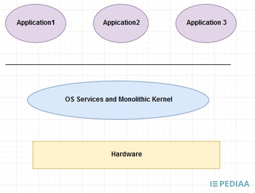 Main Difference -  Microkernel vs  Monolithic Kernel
