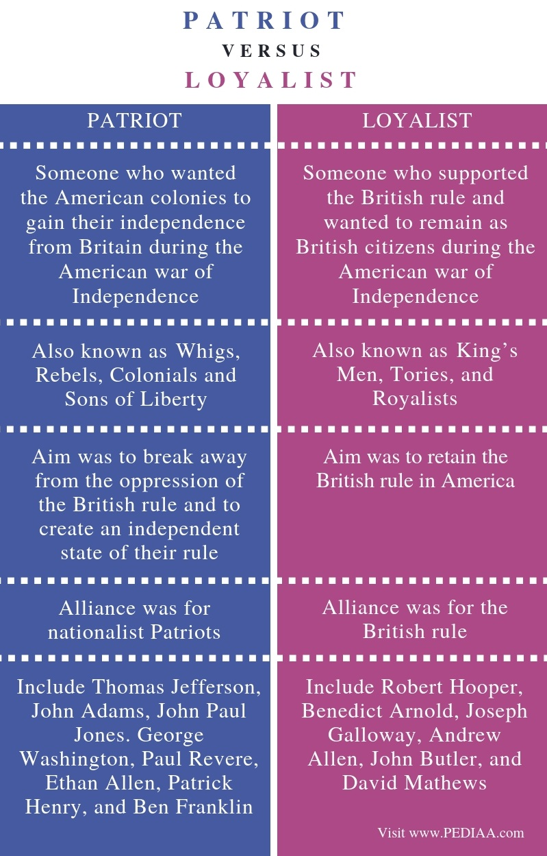 Difference Between Patriot and Loyalist - Comparison Summary
