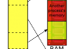 Difference Between Physical Memory and Virtual Memory