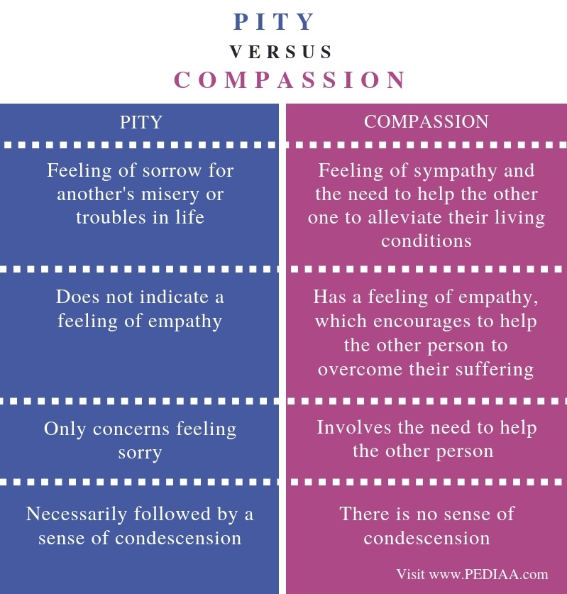 Difference Between Pity and Compassion - Comparison Summary