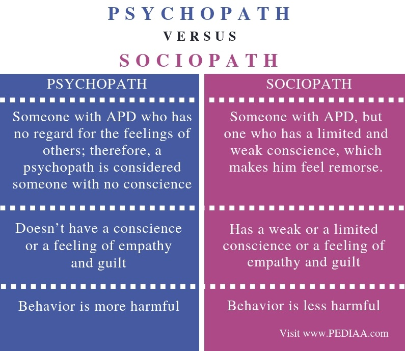Difference Between Psychopath and Sociopath - Comparison Summary