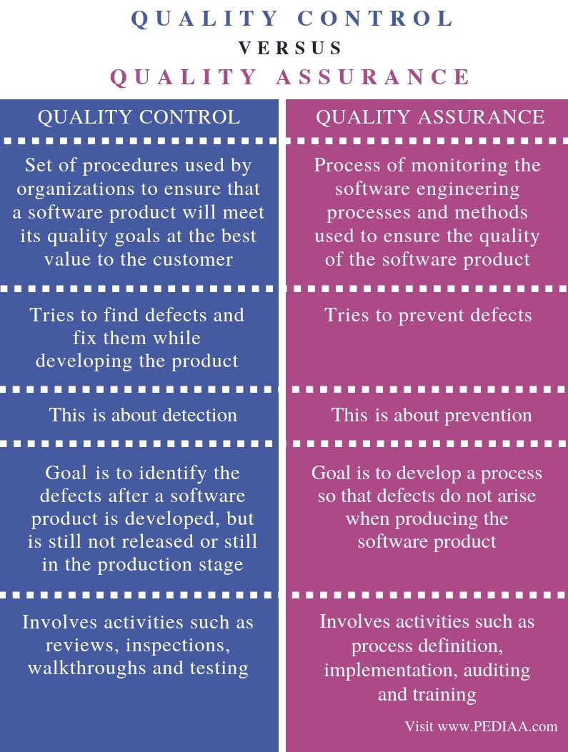 Difference Between Quality Control and Quality Assurance - Comparison Summary