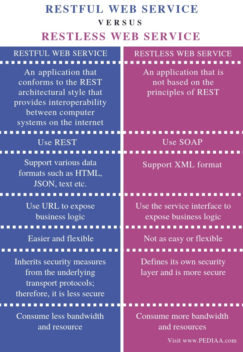 Difference Between RESTful and RESTless Web Service Comparison Summary