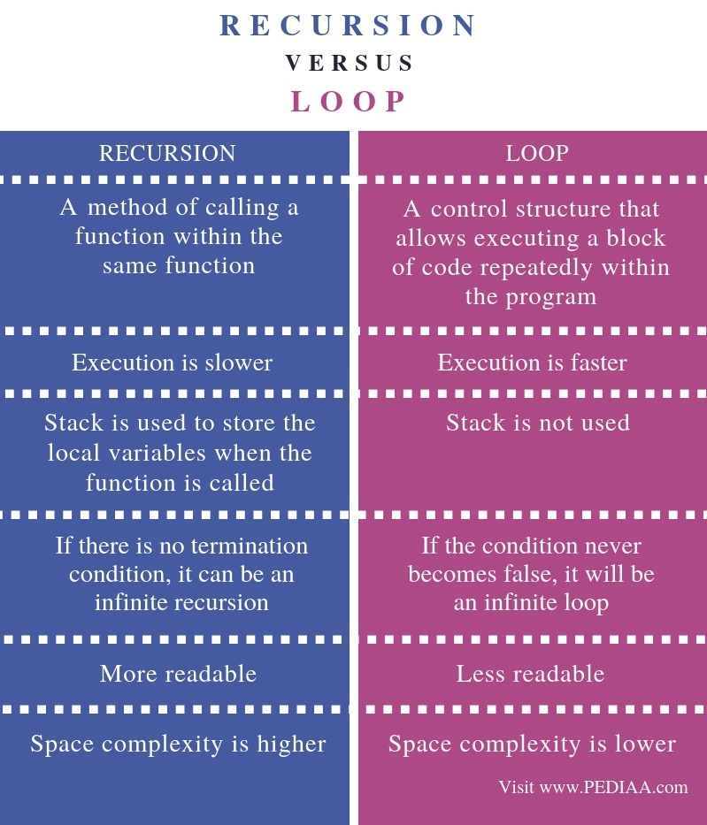 Difference Between Recursion and Loop - Comparison Summary