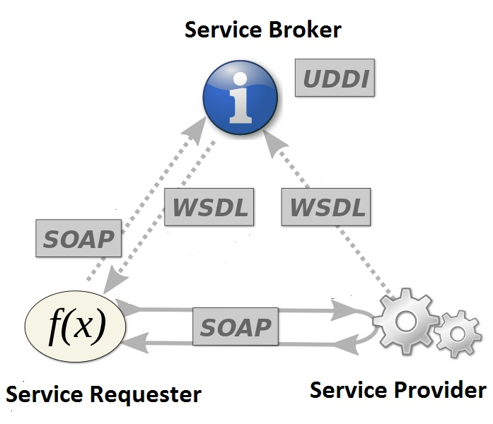 Difference Between Restful and Restless Web Service