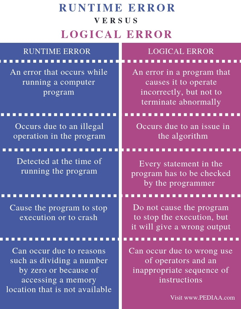Difference Between Runtime Error and Logical Error - Comparison Summary
