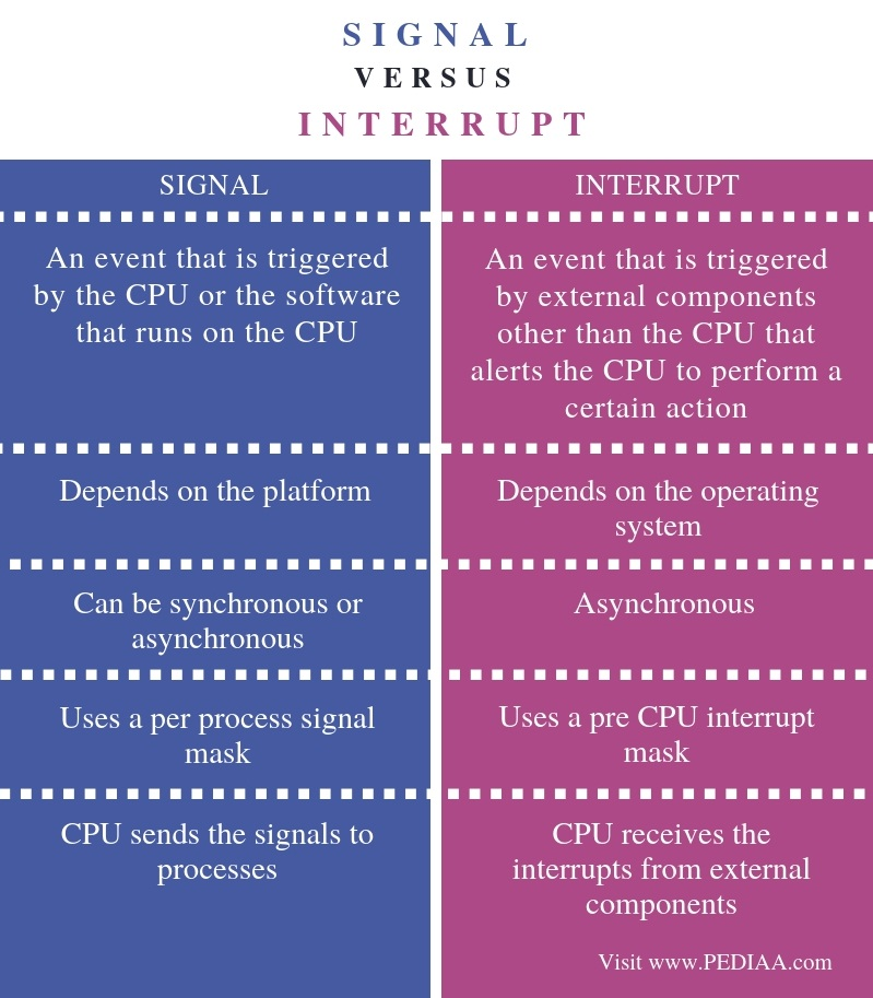 Difference Between Signal and Interrupt - Comparison Summary