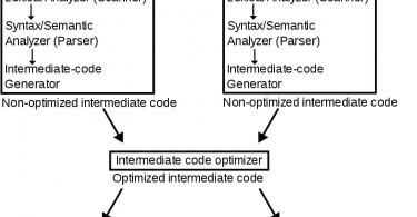 Difference Between Single Pass and Multipass Compiler