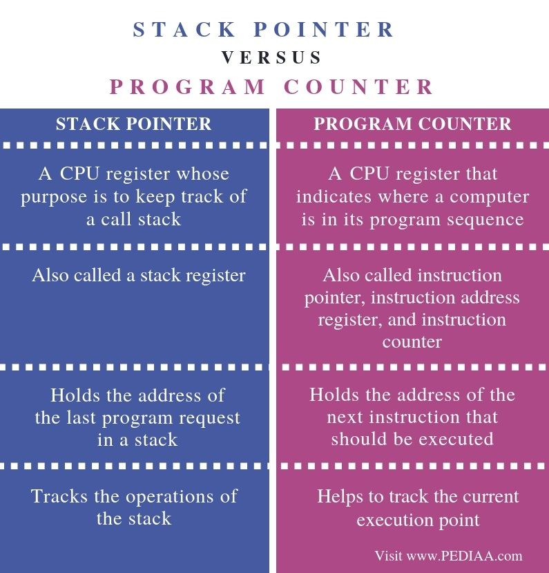 What is the Difference Between Stack Pointer and Program