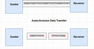 Difference Between Synchronous and Asynchronous Data Transfer