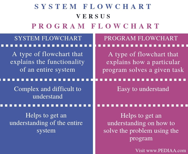 What Is The Difference Between System Flowchart And Program