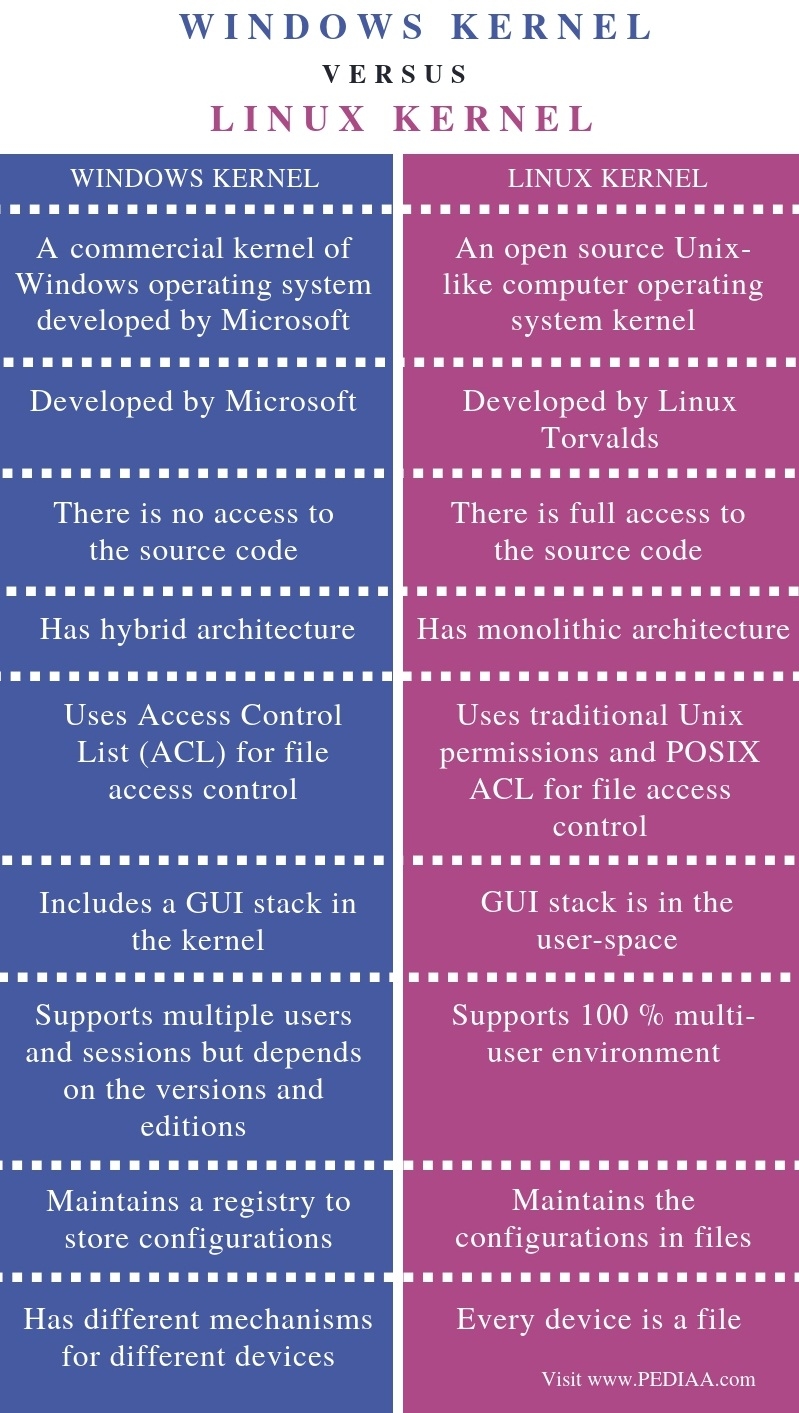 Difference Between Windows Kernel and Linux Kernel - Comparison Summary