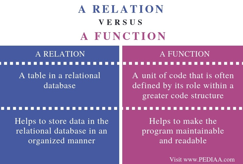 Difference Between a Relation and a Function- Comparison Summary