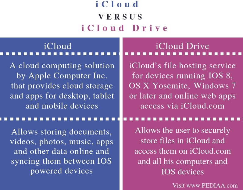 Difference Between iCloud and iCloud Drive - Comparison Summary