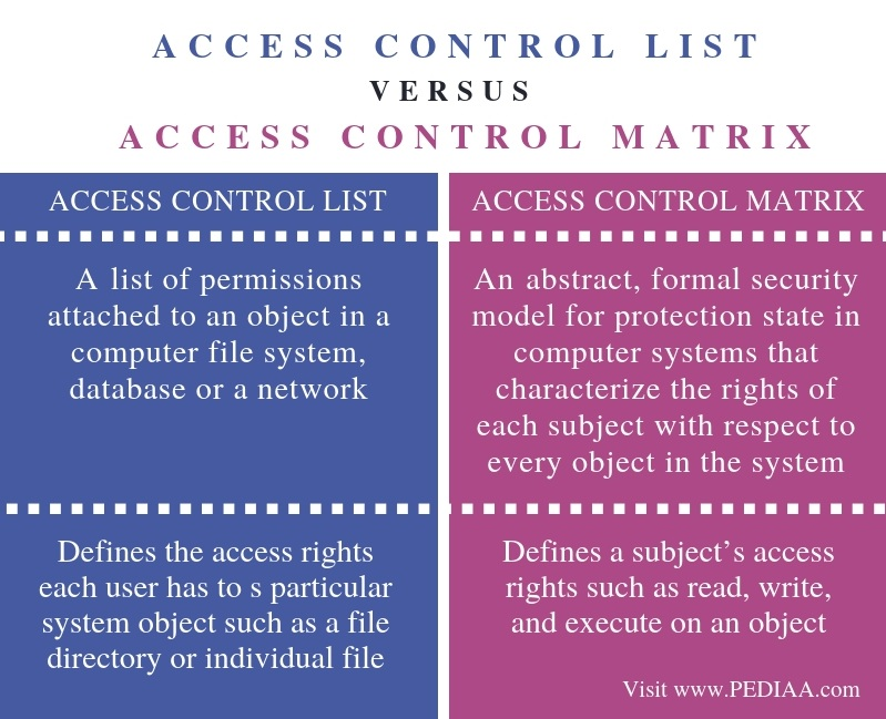 Difference Between Access Control List and Access Control Matrix - Comparison Summary