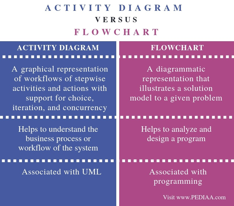 Difference Between Activity Diagram and Flowchart- Comparison Summary