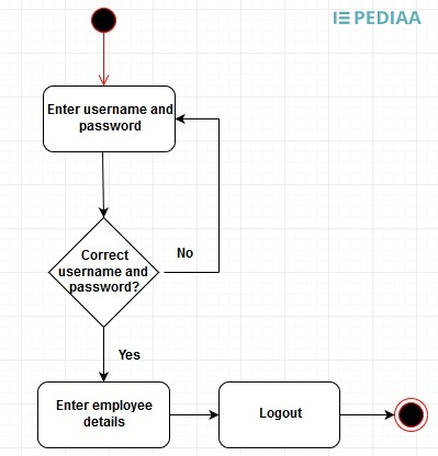 Difference Between Activity Diagram and Flowchart