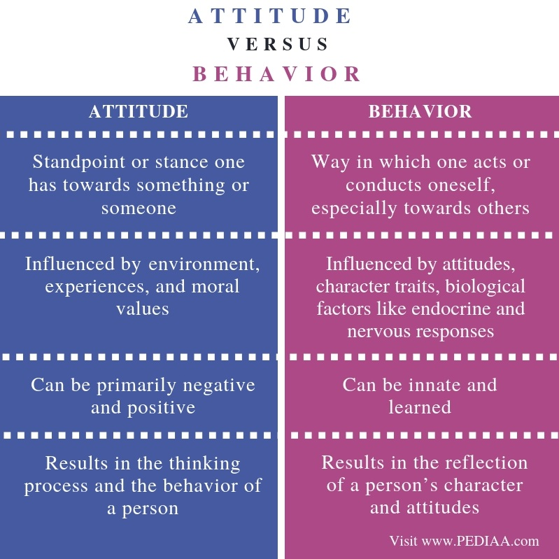 difference between attitude and behavior ppt