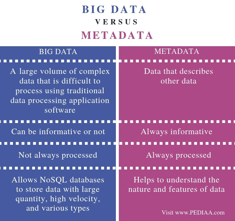 Difference Between Big Data and Metadata - Comparison Summary