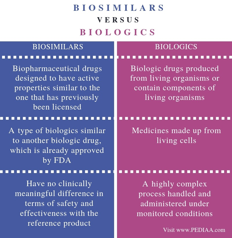 Difference Between Biosimilars and Biologics - Comparison Summary