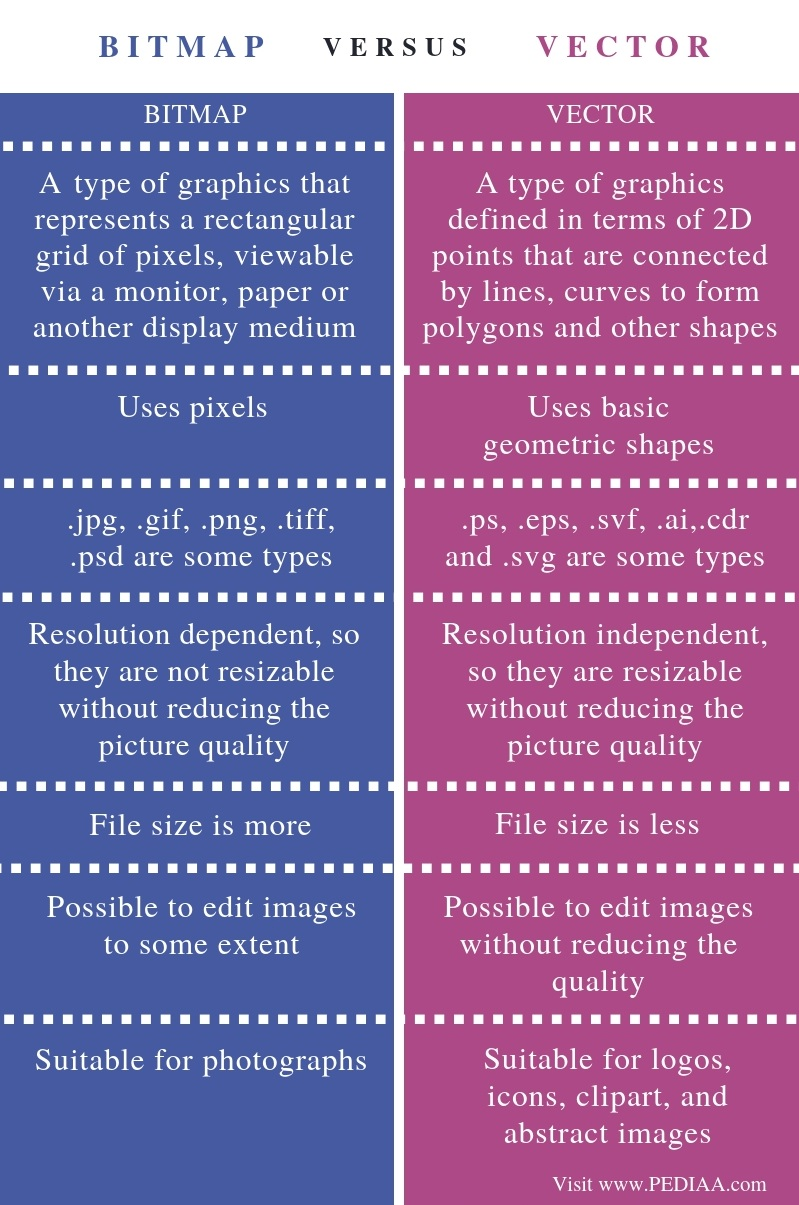 Difference Between Bitmap and Vector - Comparison Summary