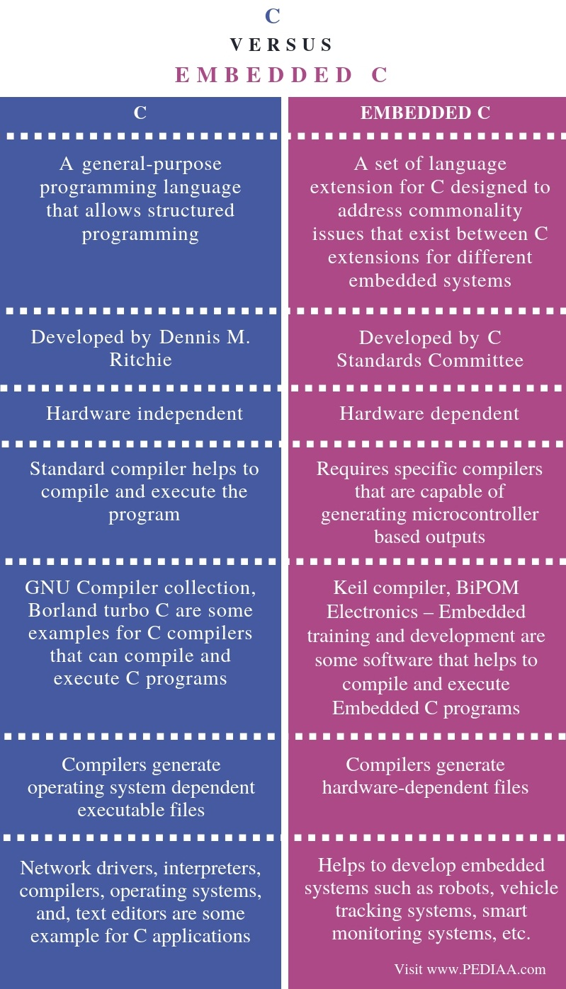 Difference Between C and Embedded C  - Comparison Summary