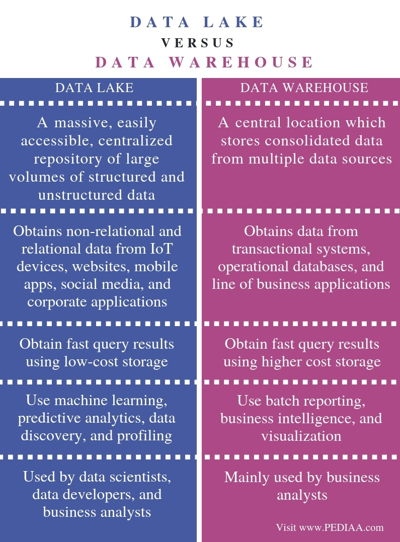 Difference Between Data Lake and Data Warehouse - Comparison Summary