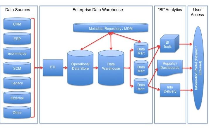 Main Difference - Data Lake vs Data Warehouse