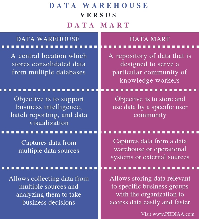 Difference Between Data Warehouse and Data Mart- Comparison Summary