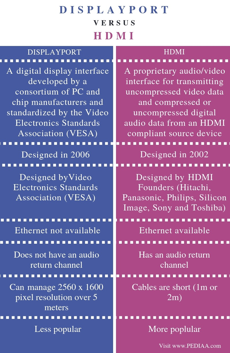 Difference Between DisplayPort and HDMI - Comparison Summary