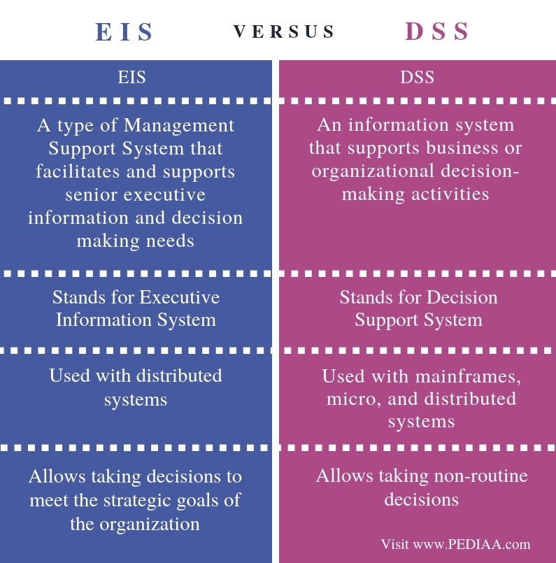 Difference Between EIS and DSS - Comparison Summary