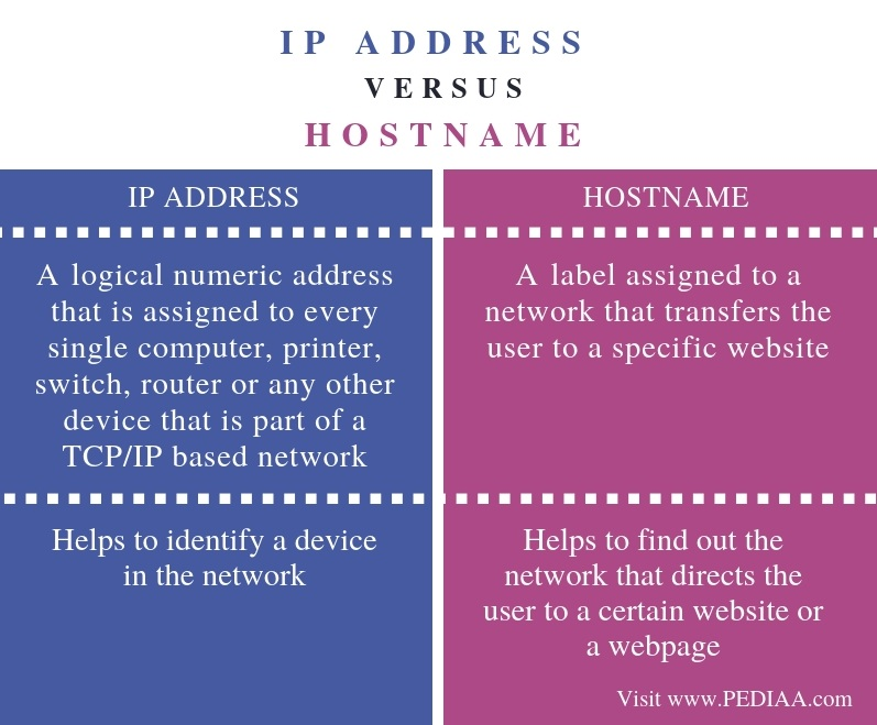 Difference Between IP Address and Hostname - Comparison Summary